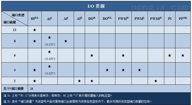 硕博电子26点IO模块 SPC-SDIO-1412