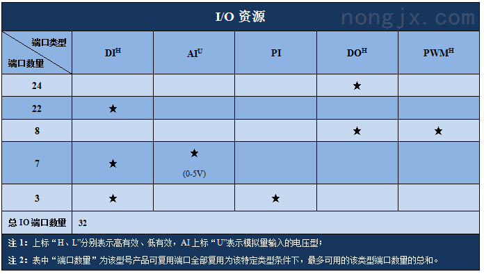 硕博电子32点IO模块资源图