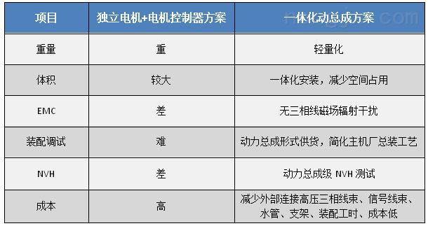 硕博电子7.5KW风冷动力总成 MSP38-007F048X1500H210